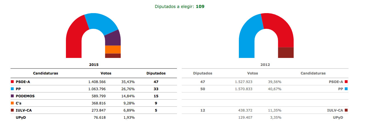 graficoParlamentoandaluz