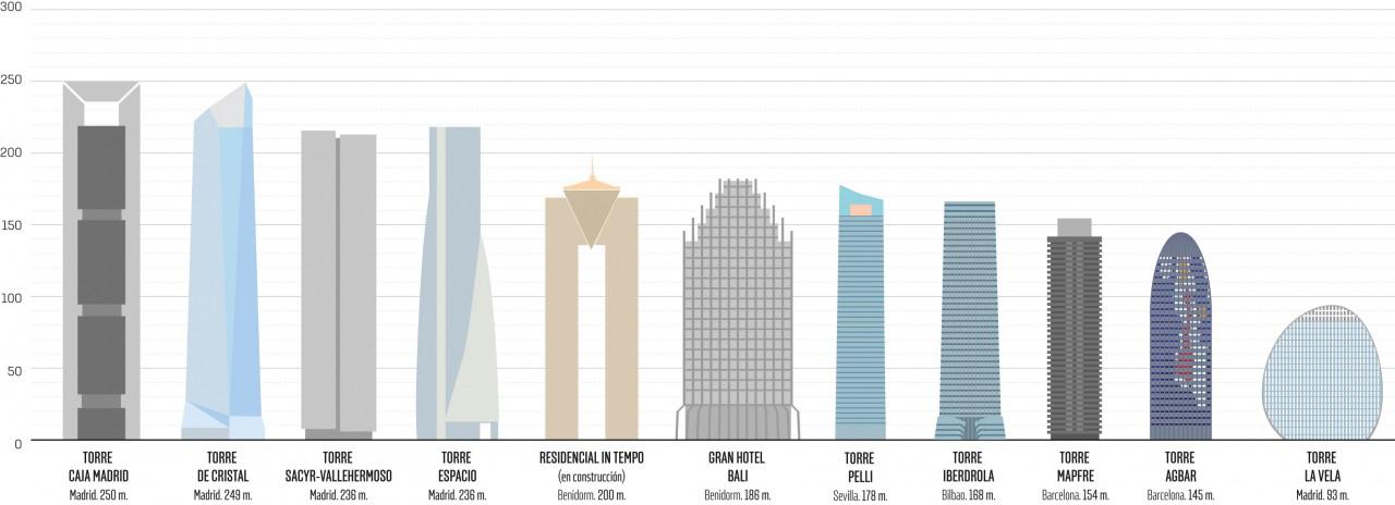 Los diez edificios más altos de España comparados con La Vela
