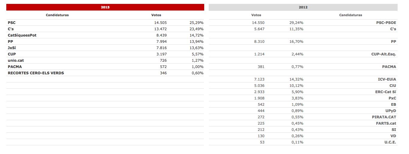 Resultados Santa Coloma de Gramanet 2015-2012