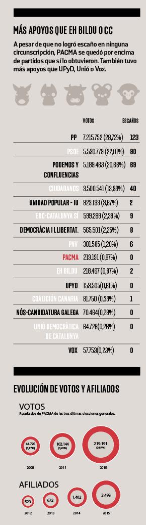 Gráfico Pacma