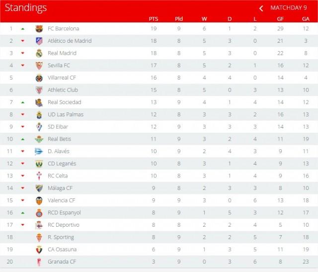 Faltarían los juego Del Real Madrid y Atlético