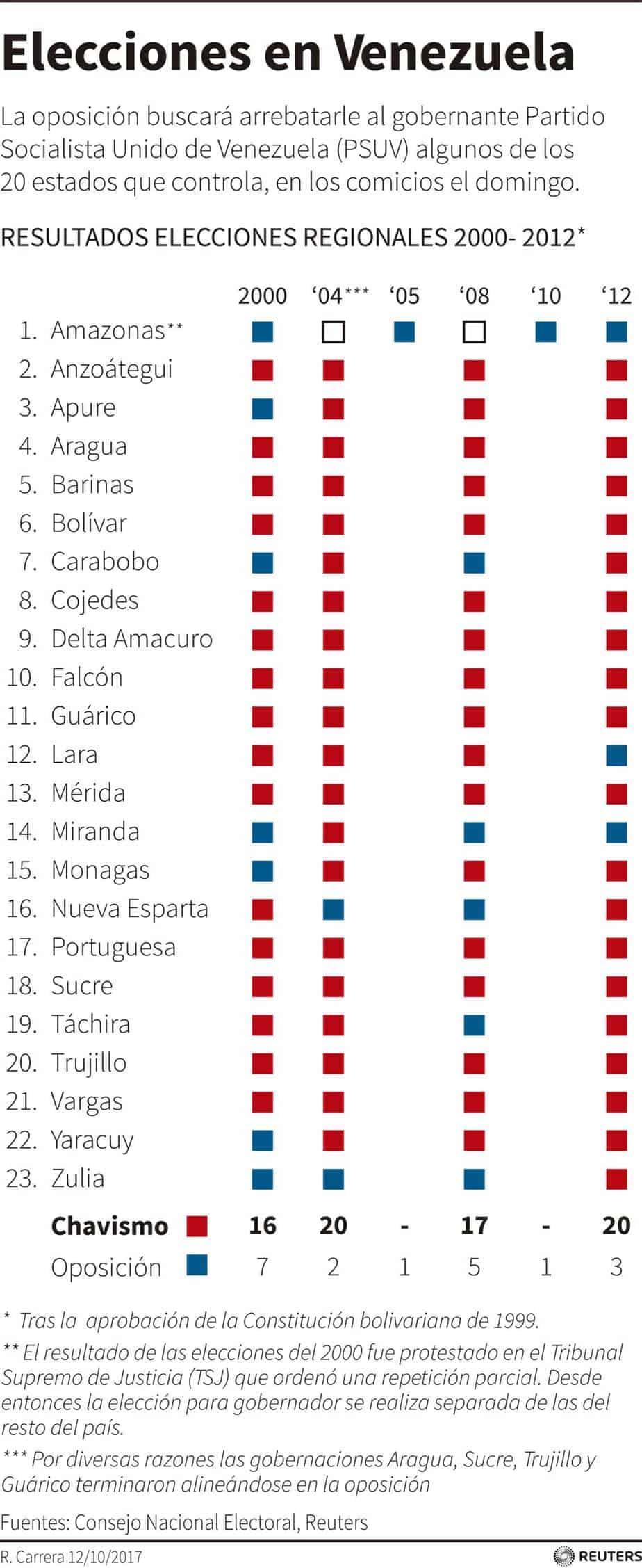 Resultados de las elecciones regionales en Venezuela tras la aprobación de la constitución bolivariana de 1999