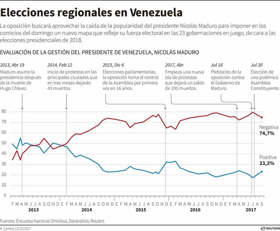 Evolución del desempeño de la gestión del presidente de Venezuela, Nicolás Maduro, según una encuesta de la firma local Datanálisis