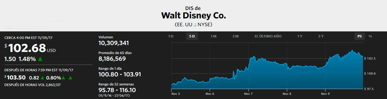 Acciones de Disney al 09/11/2017. The Wall Street Journal
