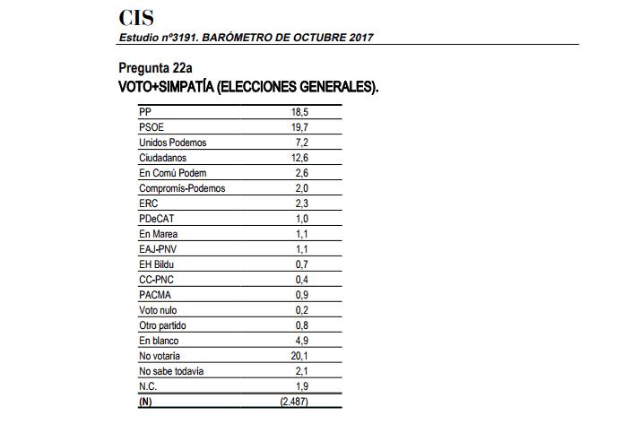 Barómetro del CIS - Octubre 2017