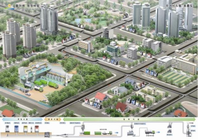 Desde la primera etapa de planificación, los desarrolladores buscaron que el distrito sea ecológico. Una estrategia fue diseñar el área para reducir la necesidad de automóviles. (Bussiness Insider)