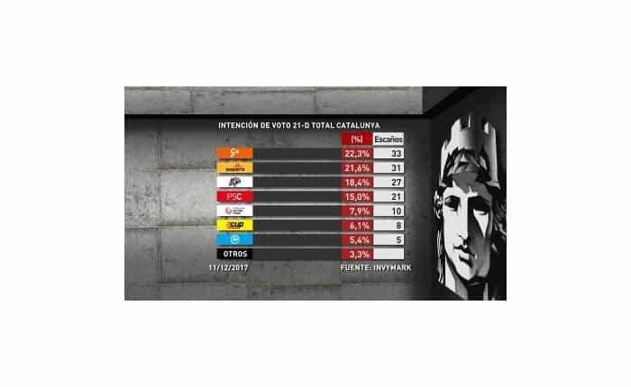Ciudadanos ganaría las elecciones del 21D en Cataluña