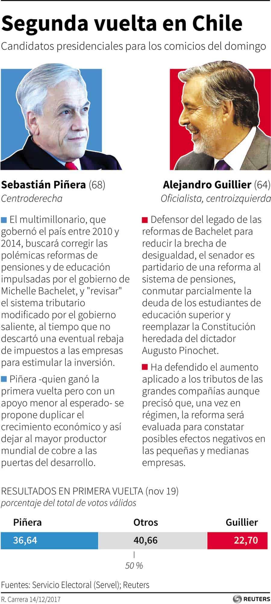 Perfiles de Sebastián Piñera y el senador Alejandro Guillie
