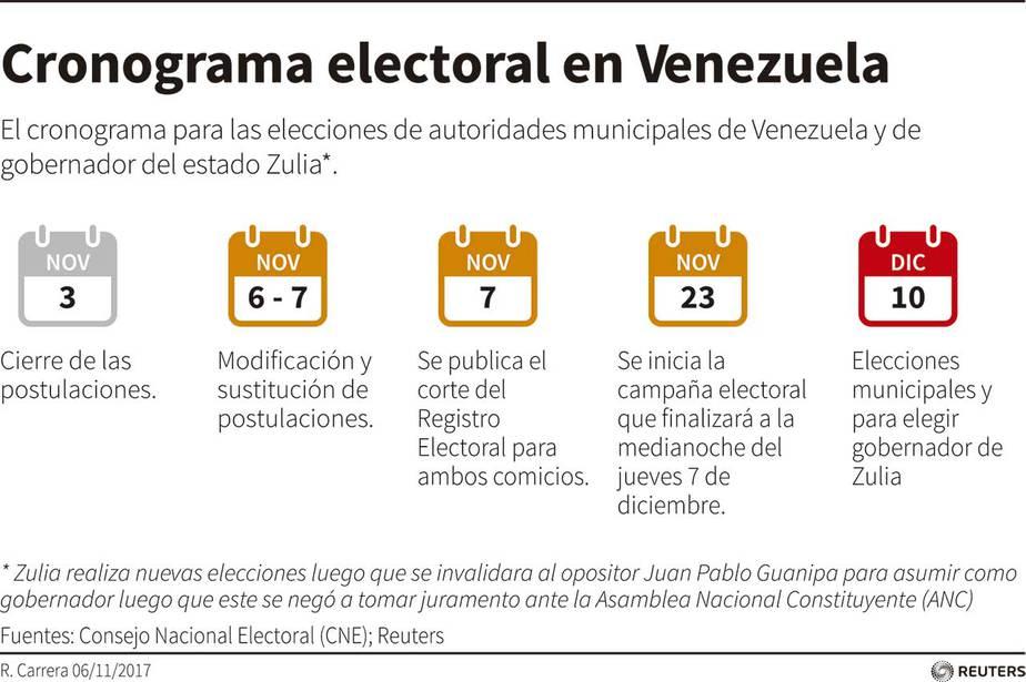 Datos relevantes y cronograma para las elecciones municipales de Venezuela 2017