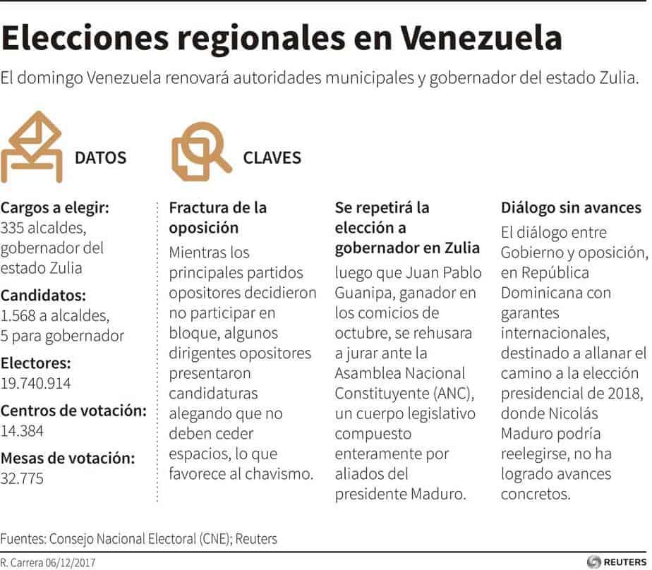 Datos electorales y claves políticas de las elecciones municipales de Venezuela 2017