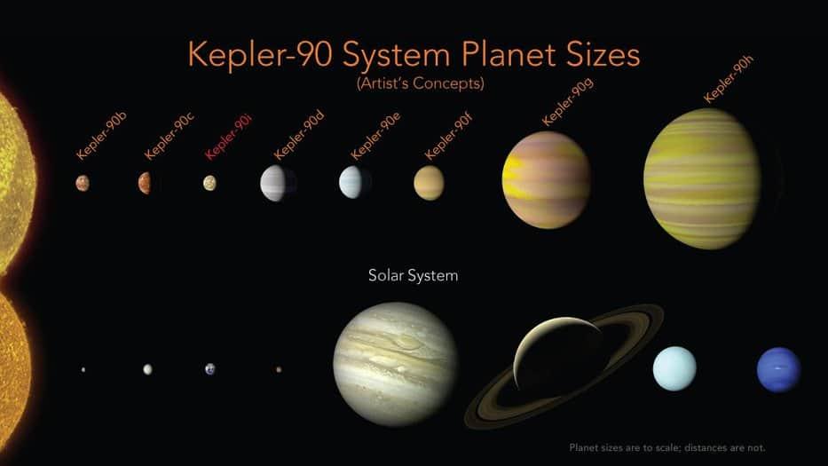 """La NASA descubre dos nuevos planetas y un """"nuevo sistema solar"""""""