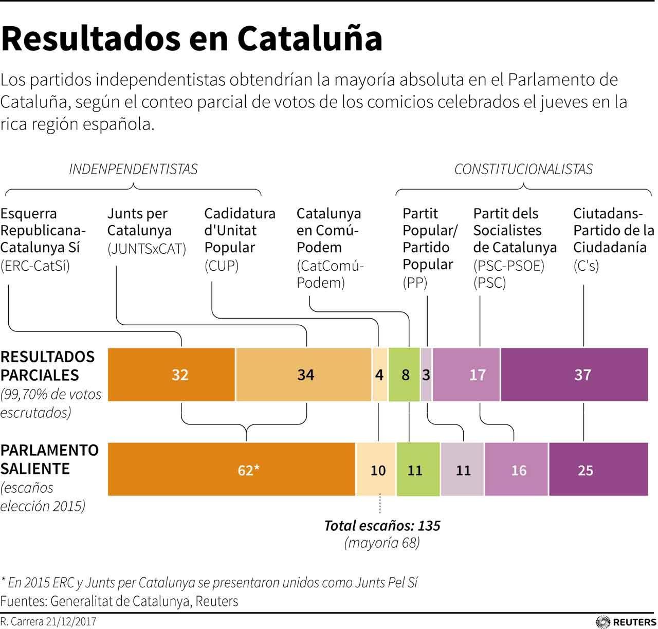 Actualizado Diagrama que muestra los resultados provisionales en las elecciones celebradas el jueves. Los partidos independentistas catalanes estarían al borde de la mayoría absoluta en el parlamento regional