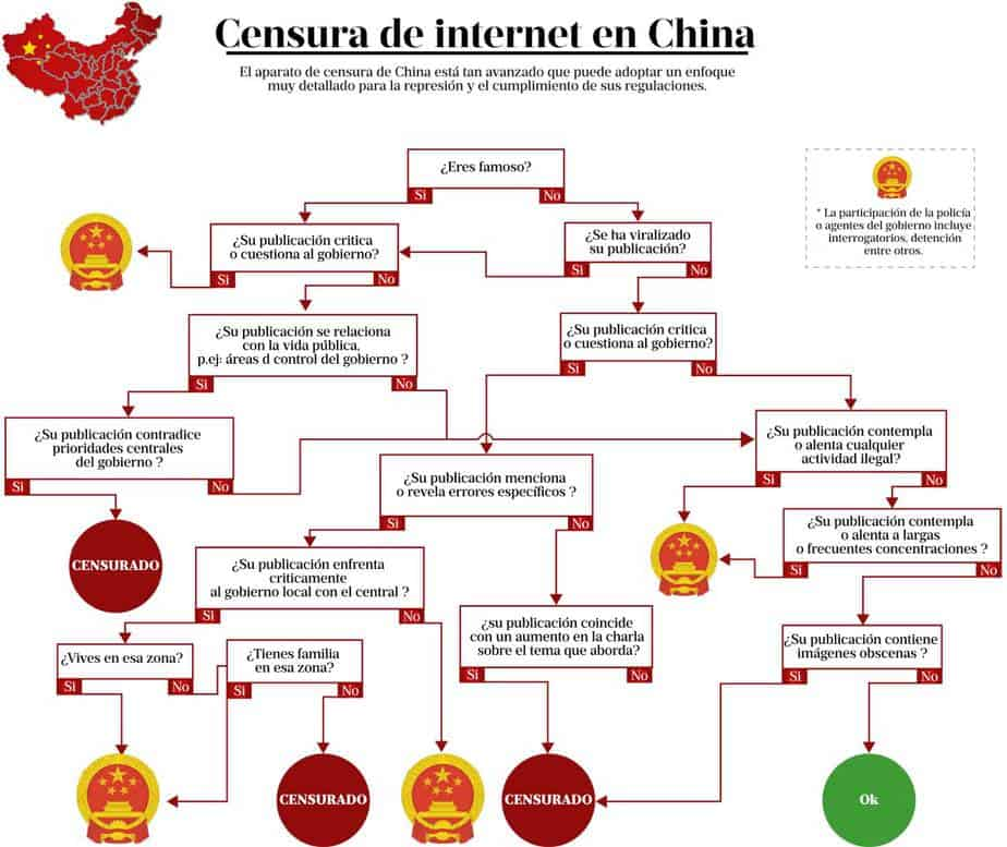 Censura en Internet: China