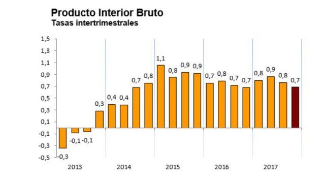 El crecimiento de la economía española se ralentiza en el último trimestre