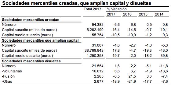 En 2017 se crearon menos empresas que en 2016.