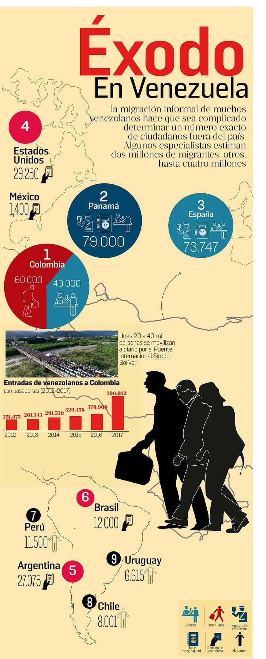 Los países que han recibido más migrantes venezolanos