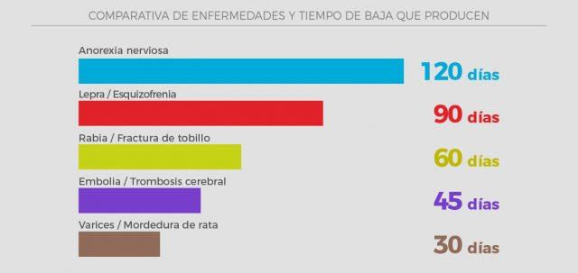 Bajas referentes a la gripe en España