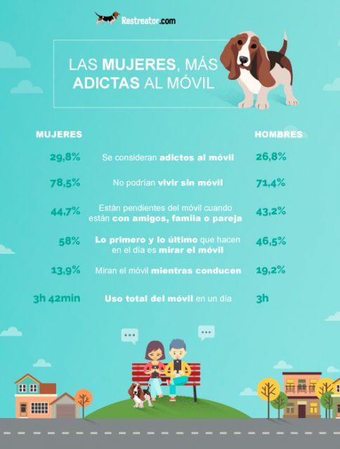 Móviles-en-España-Género