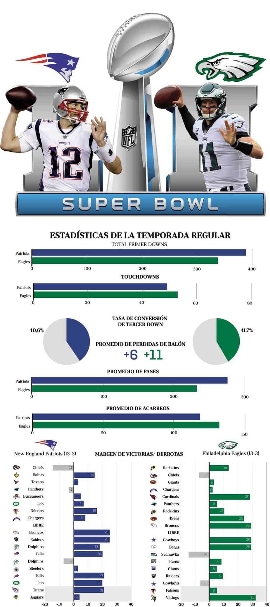 Súper Bowl 2018