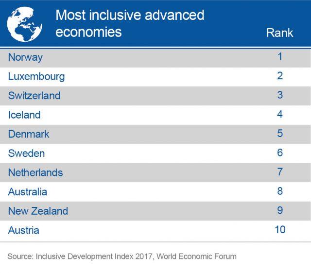 Economías avanzadas más inclusivas. (Foro Económico Mundial)