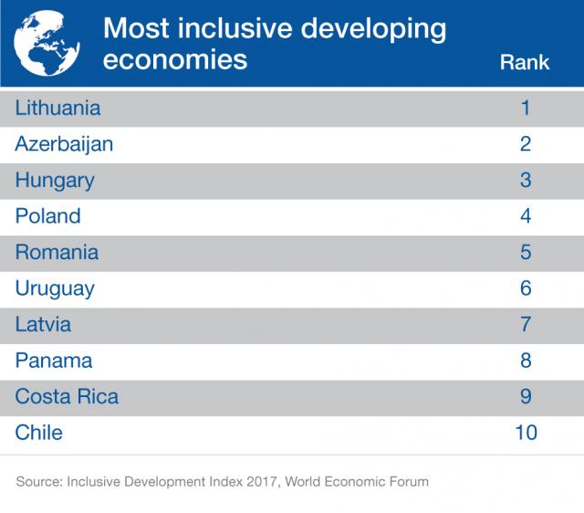 Economías en desarrollo más inclusivas. (Foro Económico Mundial)