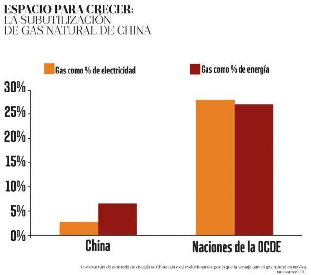 Demanda energética de China