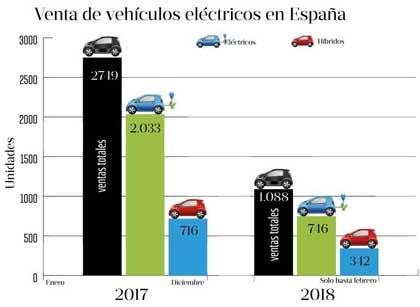 Los vehículos eléctricos han revolucionado el mercado