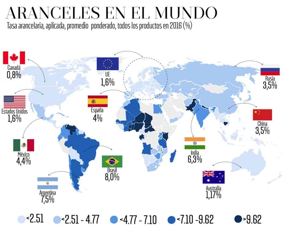 Países con aranceles más altos