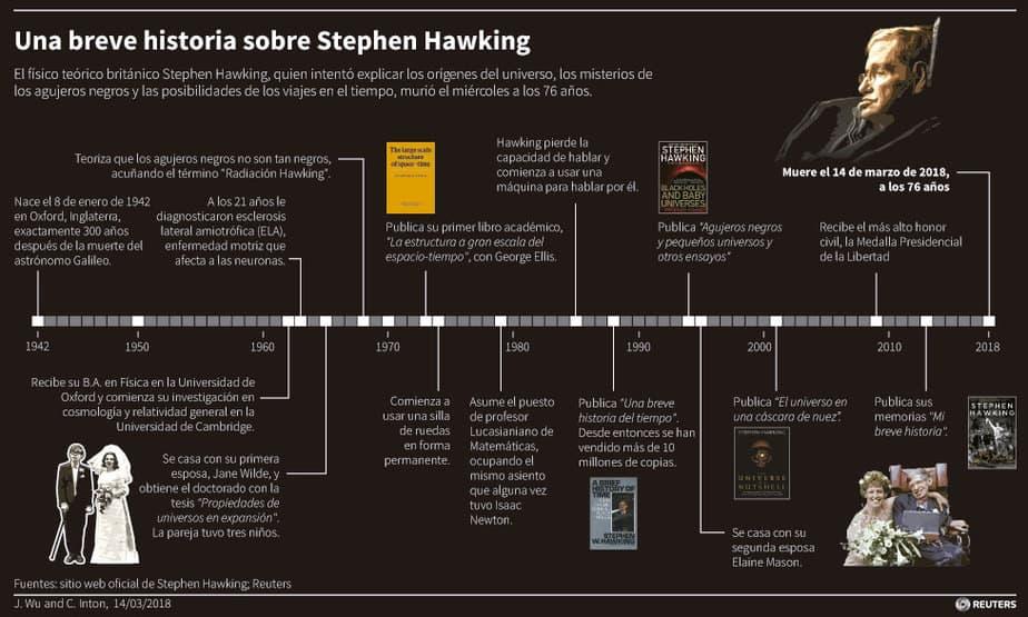 Fallece Stephen Hawking a los 76 años