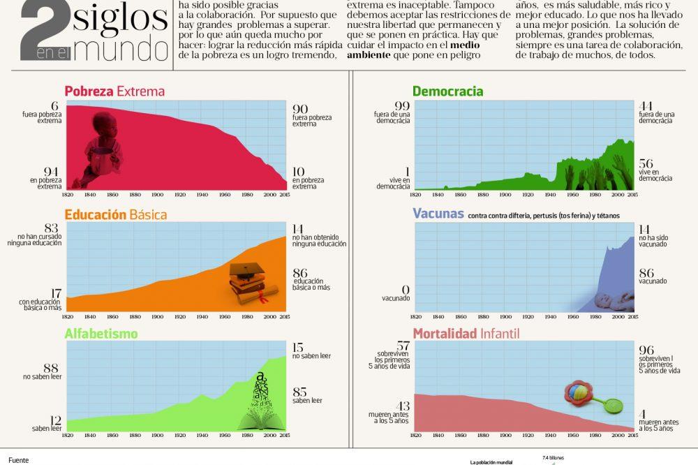 Estos 6 gráficos muestran cómo está mejorando el mundo