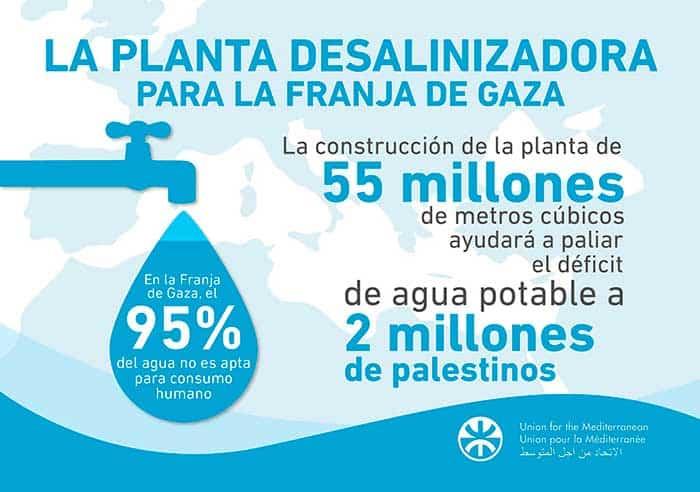 Planta desalinizadora en Gaza dará agua a 2 millones de palestinos
