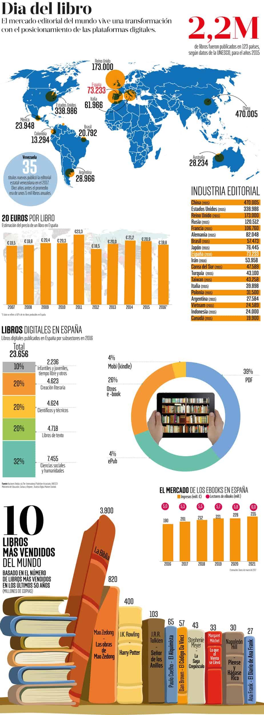 los países con más libros y los libros más vendidos del mundo