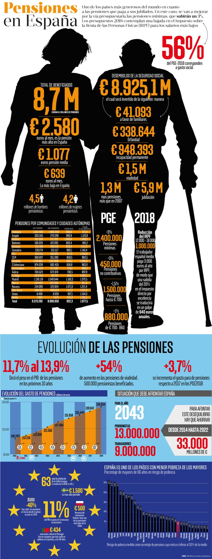 Así subirán las pensiones en España según los Presupuestos 2018