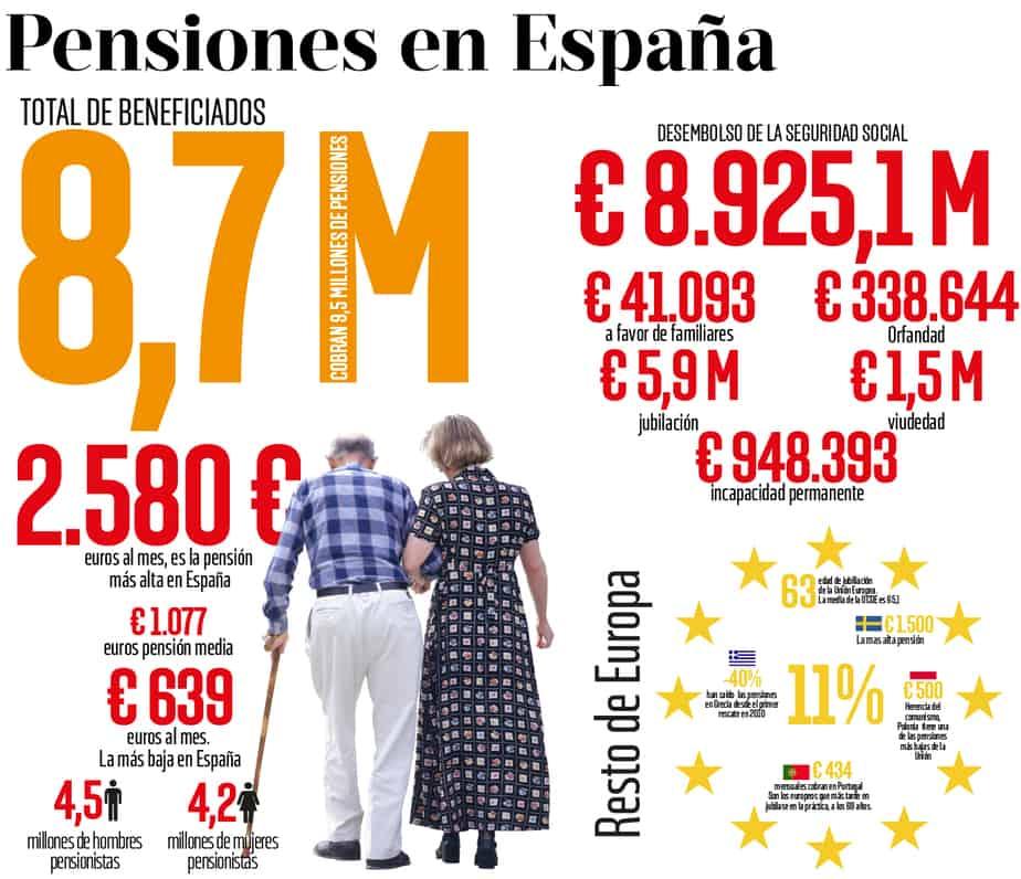 Las cifras de las pensiones en España en los Presupuestos 2018