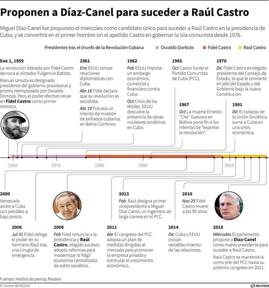 Miguel Díaz Canel: Infografía