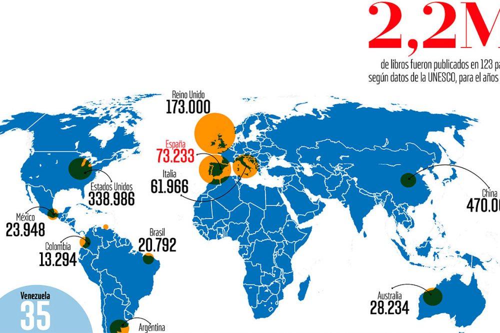 los países con más libros y los que producen más textos