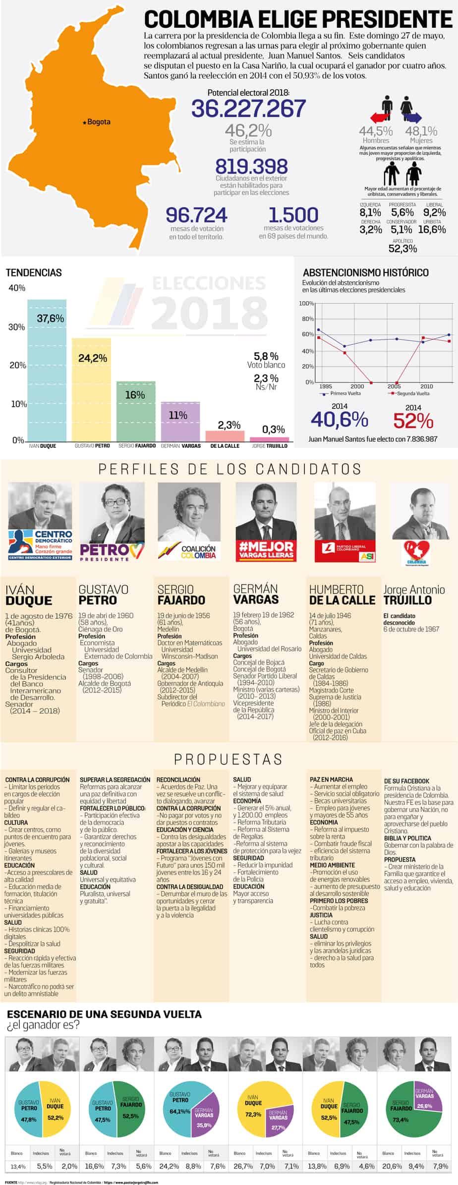 Elecciones en Colombia, 27 mayo 2018