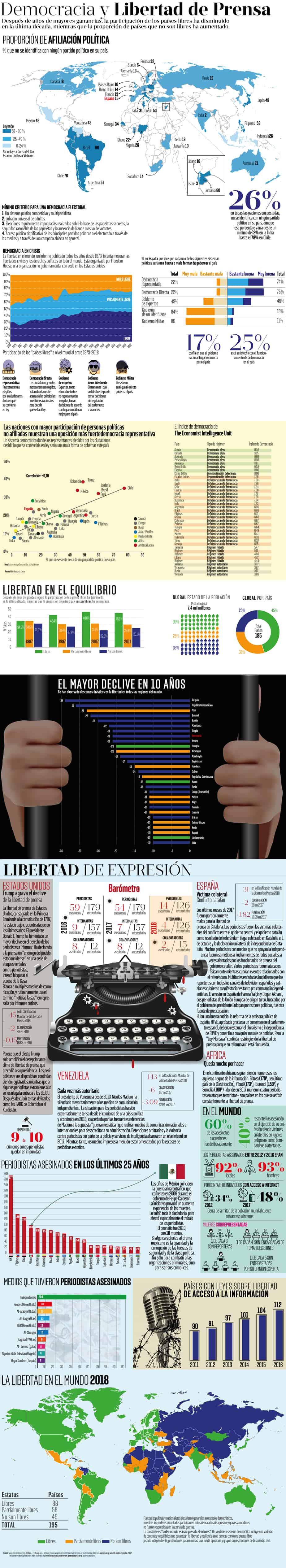 Infografía: Día de la Libertad de Prensa 2018
