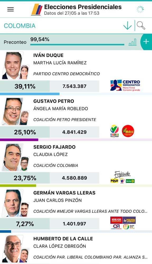 Resultados Elecciones en Colombia 2018: primera vuelta