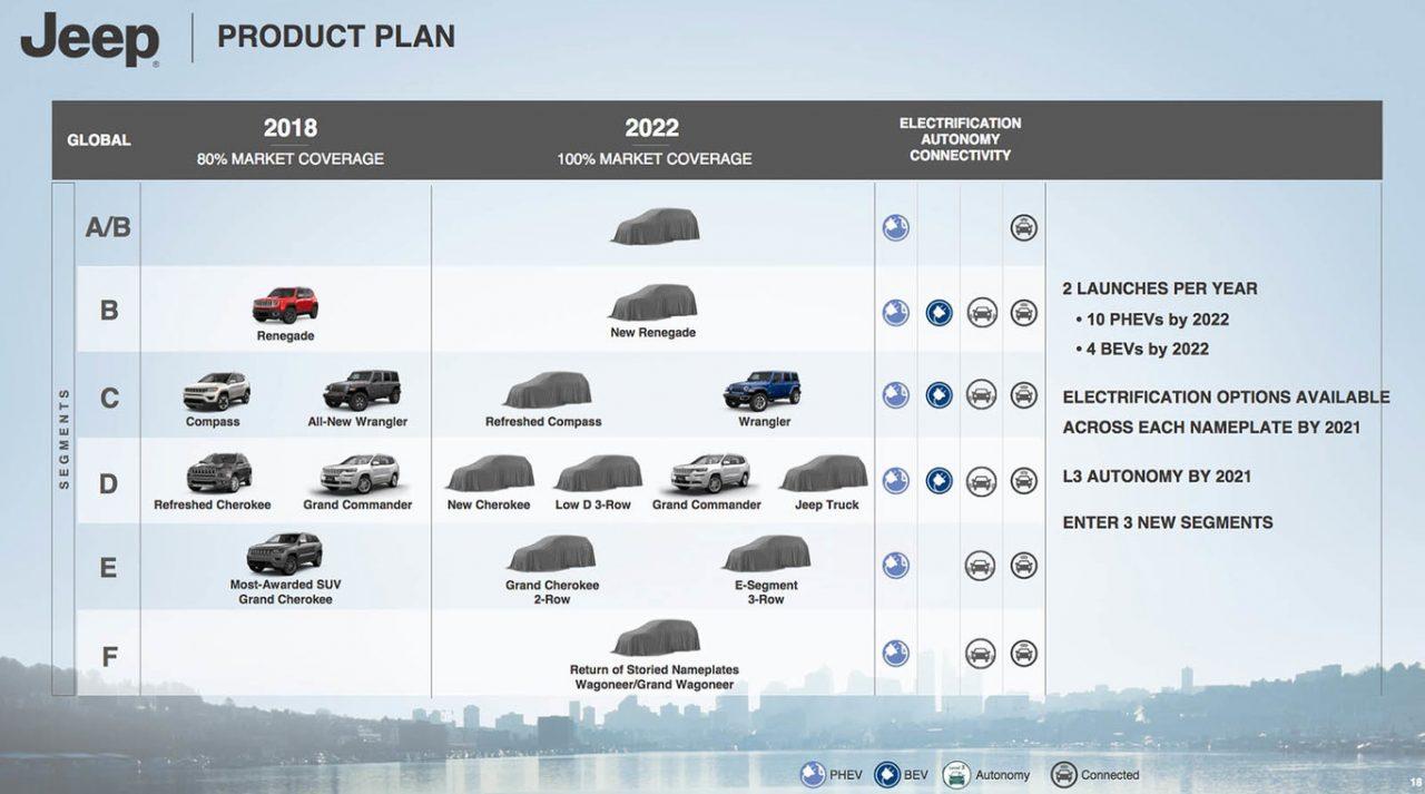 plan estratégico de FCA