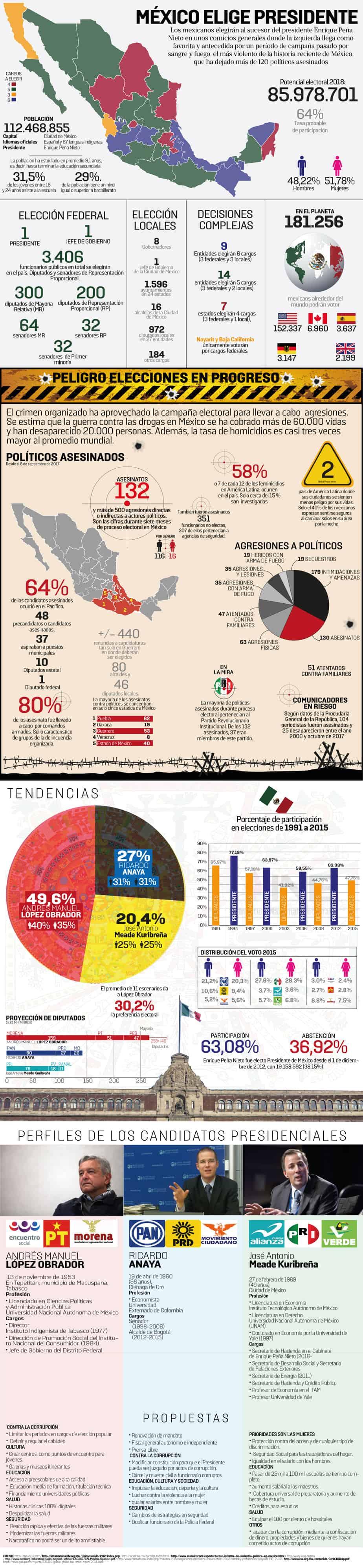 Elecciones en México 2018