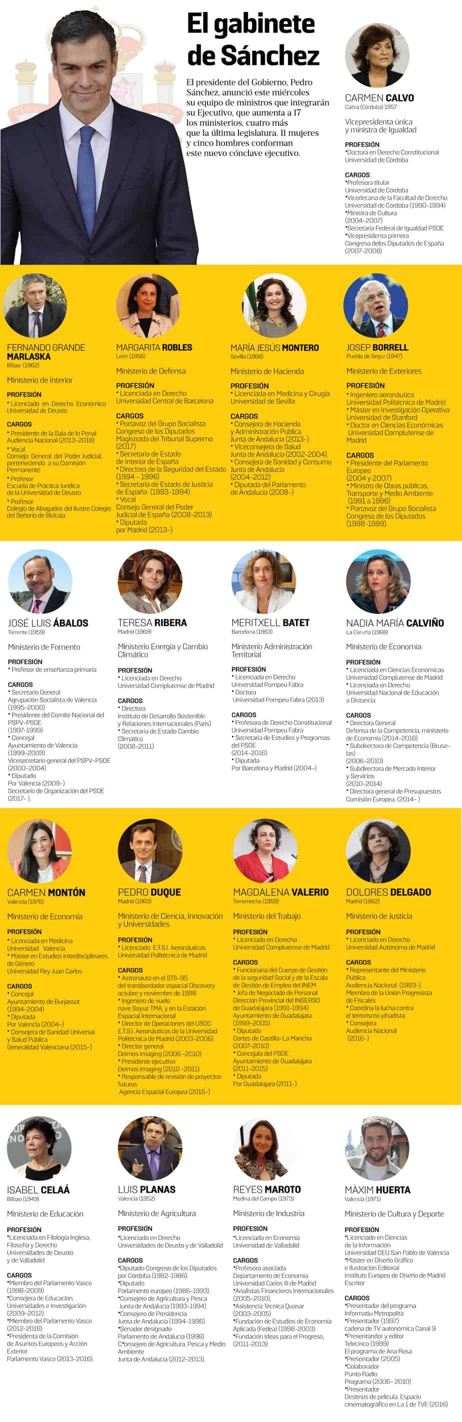 Nuevos ministros de Pedro Sánchez
