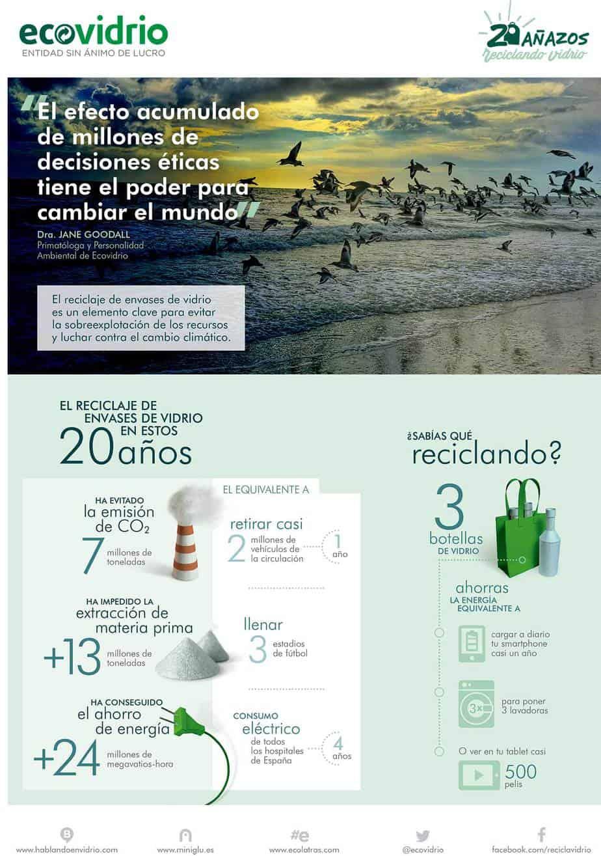 Reciclaje de Vidrio en España