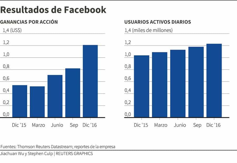 Acciones de Facebook y resultados del primer semestre