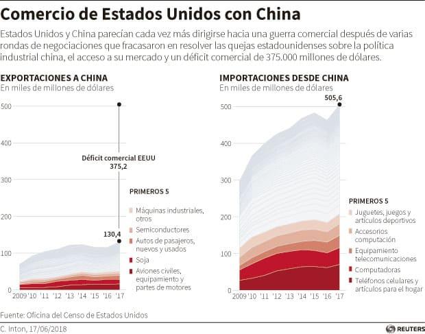 Infografía: Comercio de EEUU y China