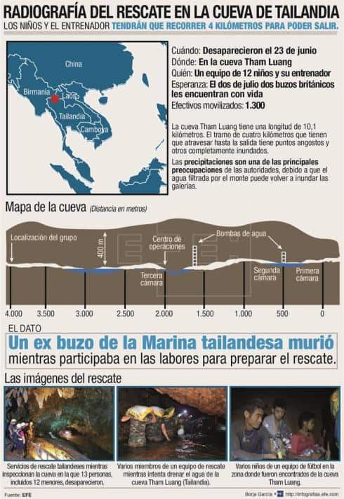 infografia del rescate de los niños de la cueva de tailandia