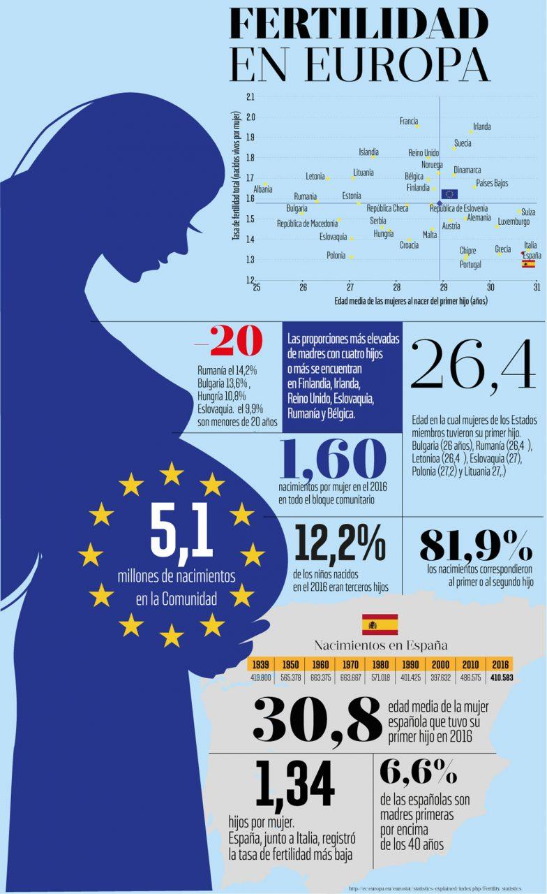 Tasa de Fertilidad en la UE