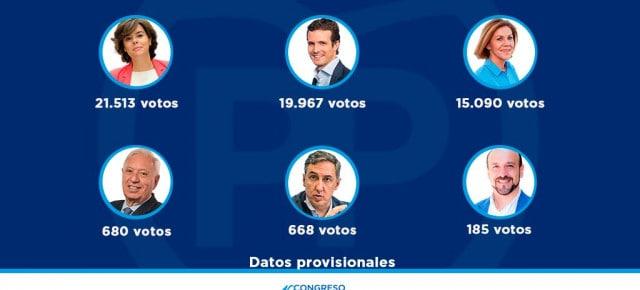 Resultados de las primarias del PP