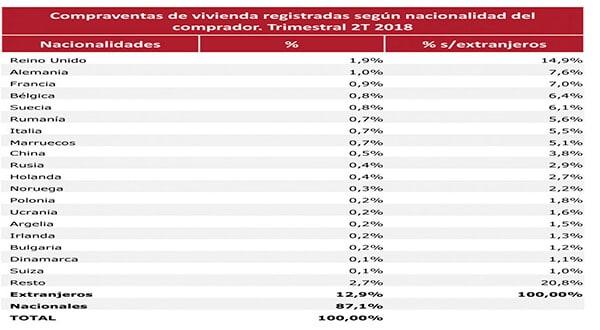 Los extranjeros compraron más de 17.100 viviendas en el segundo trimestre/Colegio de Registradores