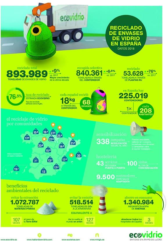 El año pasado se reciclaron 893.989 toneladas de residuos de envases de vidrio